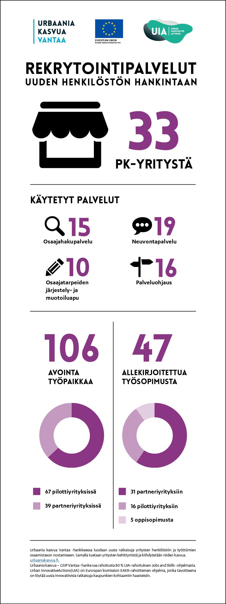 Kasvudiili 1 Rekrytointipalvelut-infografiikka
