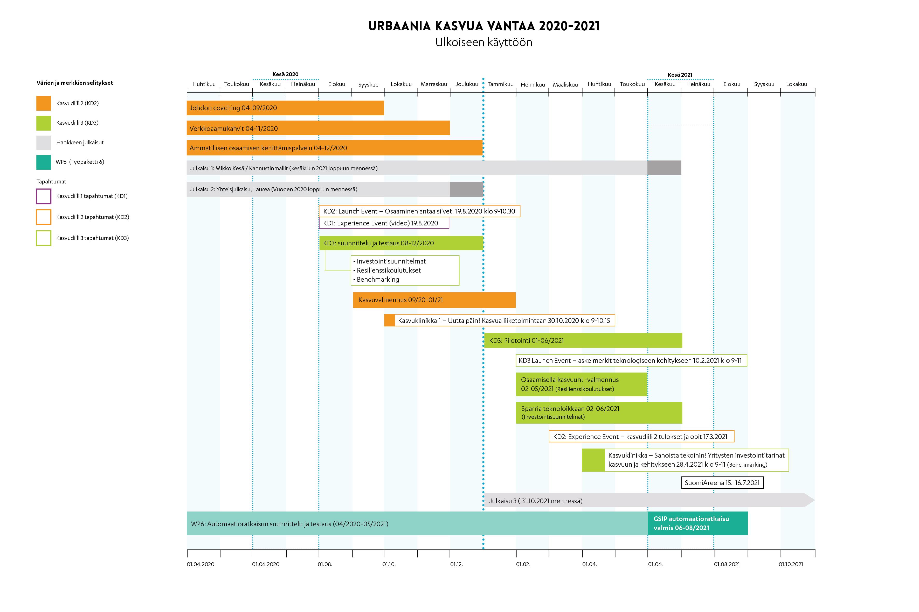 Hankkeen palvelut aikajanalla 2020-2021