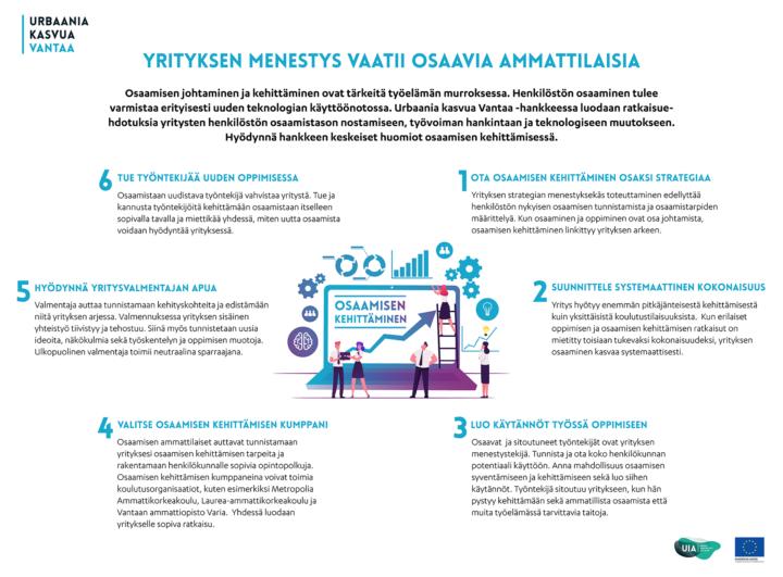 Kuva esittää kuusi askelta joiden kautta yritys voi kehittää henkilöstönsä osaamista ja näin vahvistaa yrityksen menestystä. 1) Ota osaamisen kehittäminen osaksi strategiaa, 2) Suunnittele systemaattinen kokonaisuus, 3) Luo käytännöt työssä oppimiseen, 4) Valitse osaamisen kehittämisen kumppani, 5) Hyödynnä yritysvalmentajan apua, 6) Tue työntekijää uuden oppimisessa.